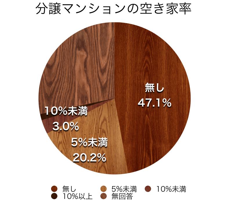 マンションの空き家率
