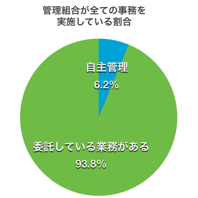 マンションの自主管理の割合