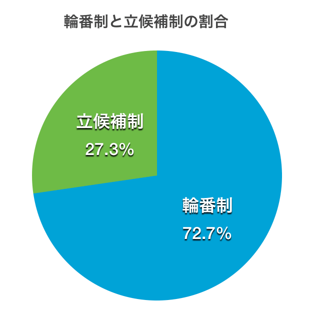 輪番制と立候補制の割合