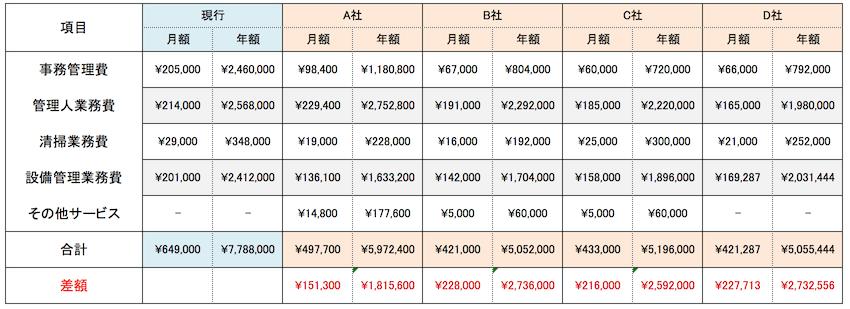 会社別管理委託費の詳細