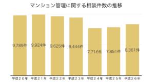 マンション管理に関する相談件数の推移